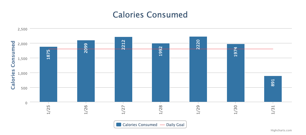 Average Daily Calories